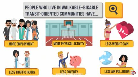 [IMAGE DESCRIPTION: Graphic image showing how walkable, bike-able, transit-oriented communities lead to better health outcomes.]