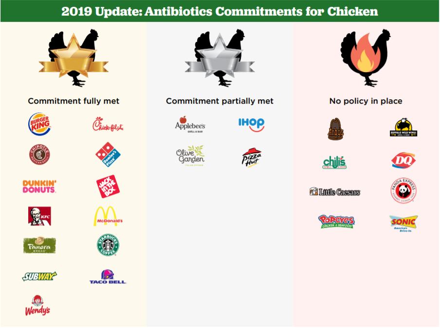 [IMAGE DESCRIPTION: A graphic showing logos from chain restaurants to indicate which have met commitments to source chickens not treated with medically important antibiotics.]