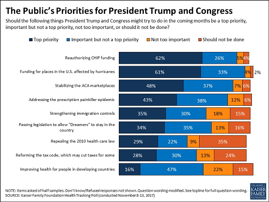 A bar graph showing the public's priorities for Pres. Trump and Congress, with reauthorizing CHIP funding at the top.