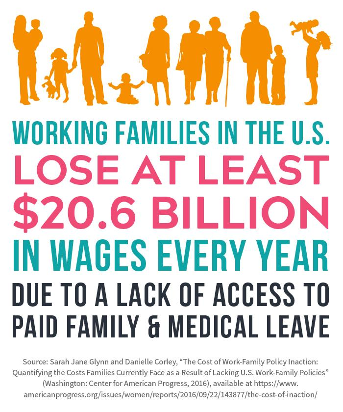Lost Wages Graphic from Care Economy Storybook