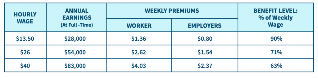 [Chart of weekly premiums]