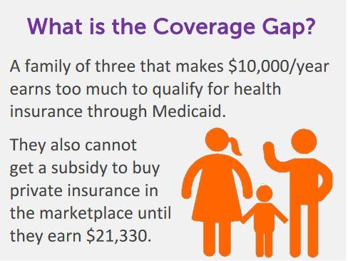 What is the coverage gap