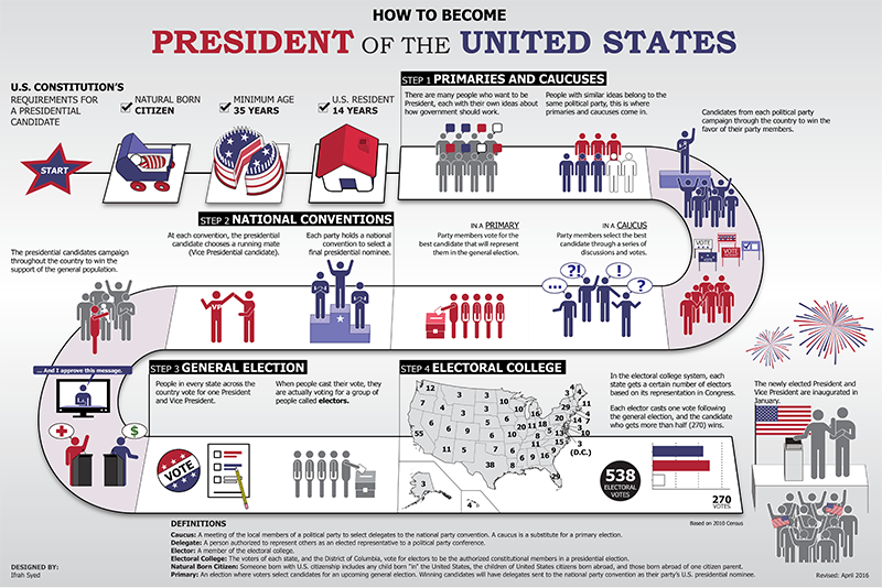 [IMAGE DESCRIPTION: An infographic that shows and describes the process by which a US president is elected, including the electoral college process.]